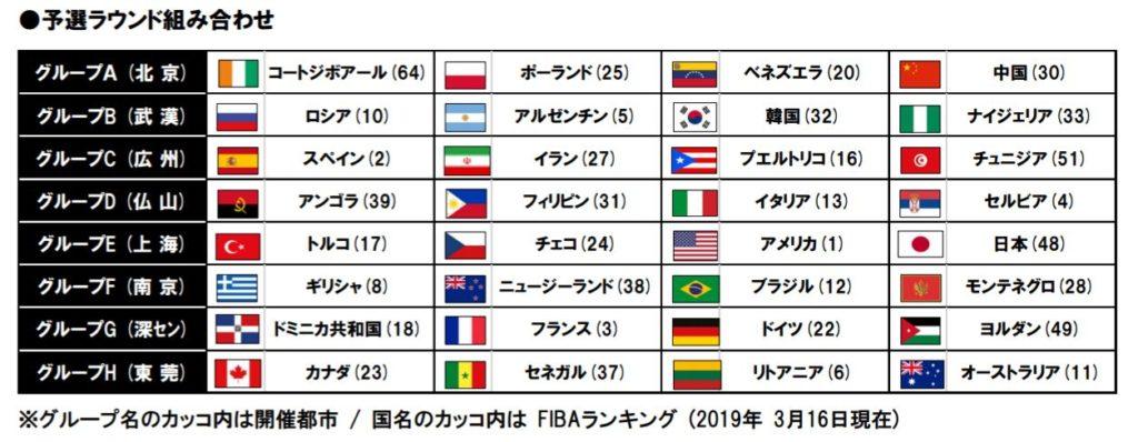 FIBA組み合わせ表