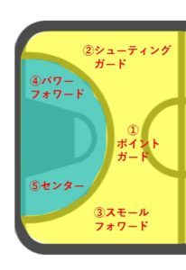 バスケ図解_各ポジションの立ち位置