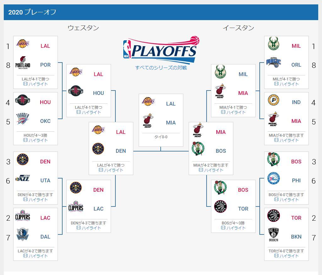NBAトーナメント表_20200928