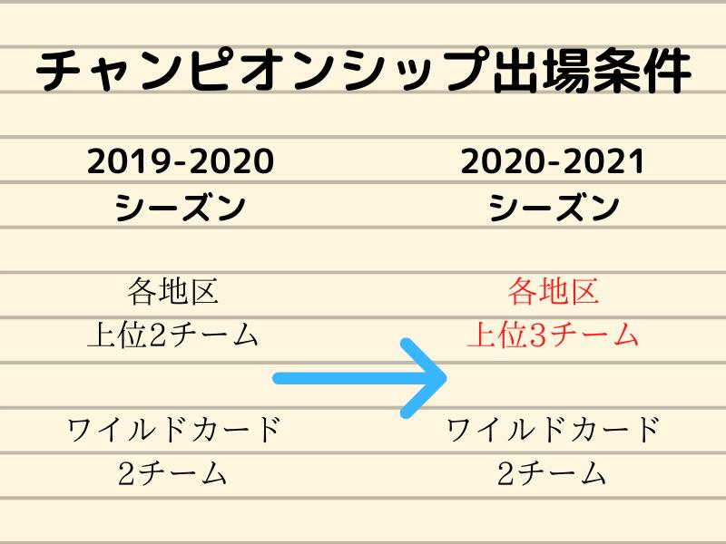 Bリーグ2020-2021チャンピオンシップ