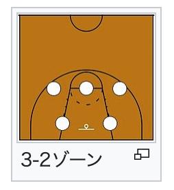 ゾーンディフェンス 3-2