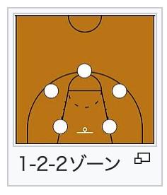 ゾーンディフェンス1-2-2