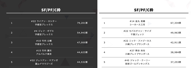 Bリーグオールスター2021中間発表
