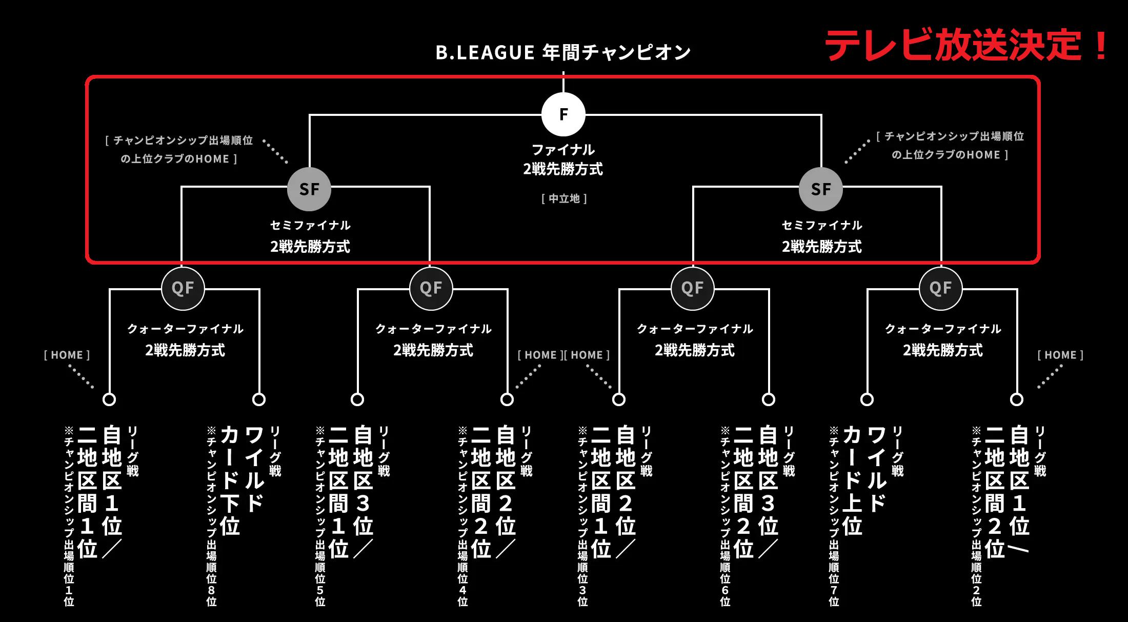 Bリーグ2020-21_チャンピオンシップ_トーナメント表3